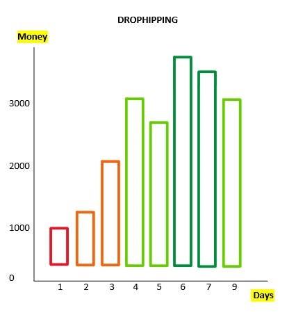 graph dropshipping money