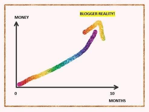 money making blog graph