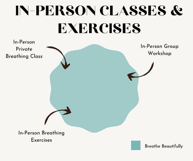 In-person class and exercises